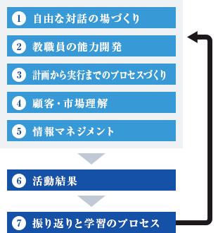 1.自由な対話の場づくり、2.教職員の能力開発、3.計画から実行までのプロセスづくり、4.顧客・市場理解、5.情報マネジメント、6.活動結果、7.振り返りと学習のプロセス。